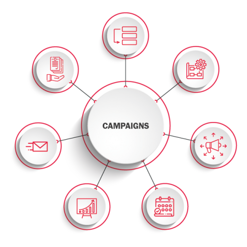 Campaigns diagram