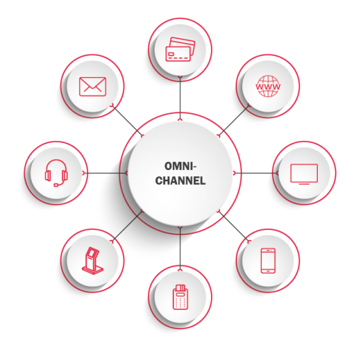 OmniChannel_diagram